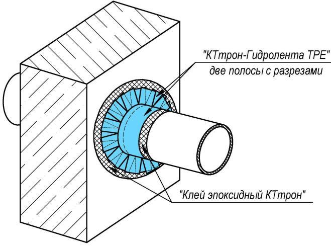 рис 7 КТтрон-Гидролента ТРЕ