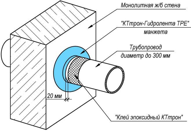 рис 2 КТтрон-Гидролента ТРЕ