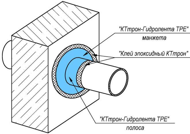 рис 3КТтрон-Гидролента ТРЕ