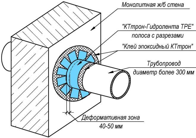 рис 6 КТтрон-Гидролента ТРЕ